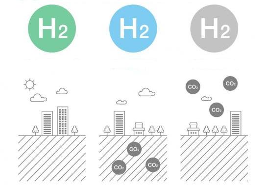 """我们该如何看待最新一波的""""氢能热""""?"""