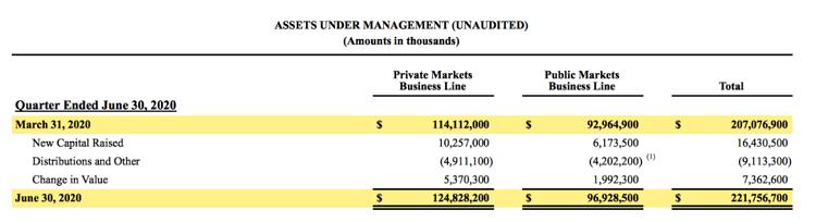 KKR再現募資神話:3個月160億美元,史上最大亞洲PE基金誕生