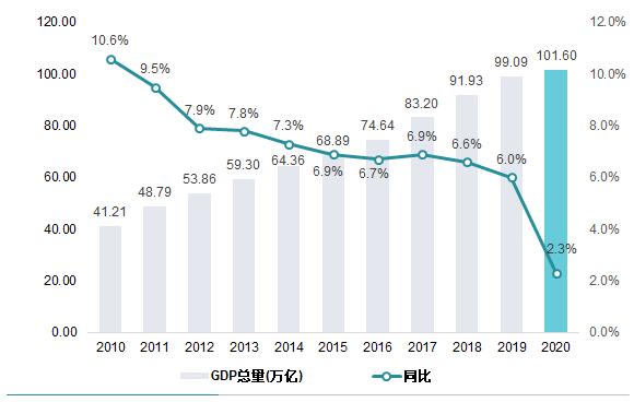 2020年4个季度GDP_2020年中国gdp