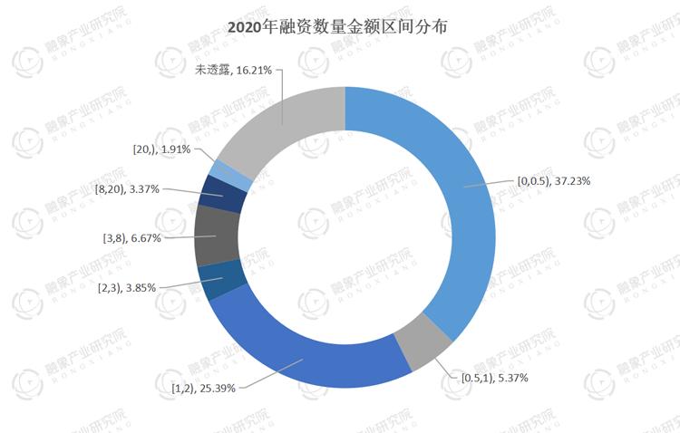 2020年创投市场融资数据报告:不平凡的2020,不一般的9千多亿