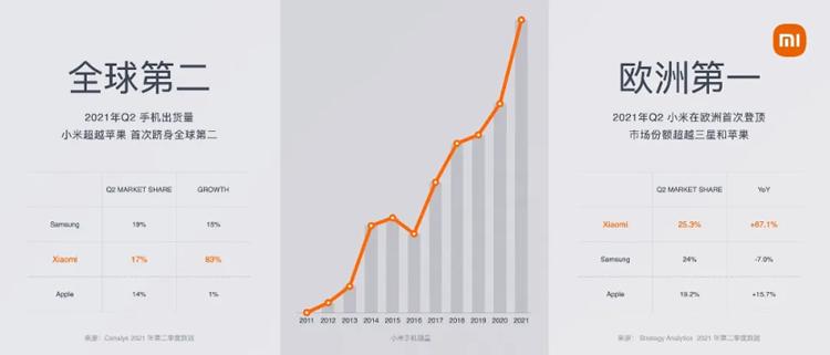 """雷軍的""""過山車"""":曾被投資人罵到絕望,如今放言三年沖上全球第一"""