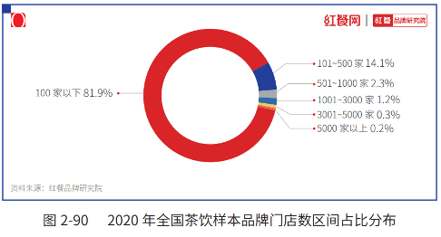 """""""2021中国茶饮十大品牌""""揭晓,下沉市场仍是突围关键"""