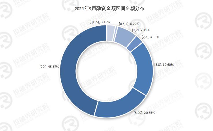 2021年9月创投市场融资数据报告:金秋九月,融资总额创新高